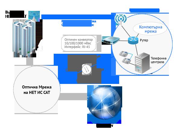 Гарантирана INTERNET свързаност е услуга с дефинирани от клиента параметри за достъп до българското и международното интернет пространство.
