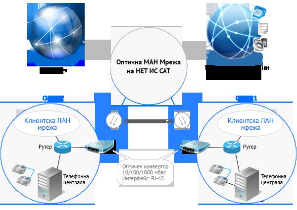 Услугата Градска мрежа (Metropolitan Area Network) на НЕТ ИС САТ е предназначена за корпоративни клиенти с високи изисквания за качество и непрекъсваемост.