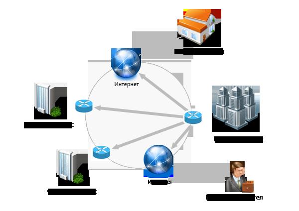 Виртуалната частна мрежа (VPN / Virtual Private Network) е разновидност на услуга за отдалечен достъп